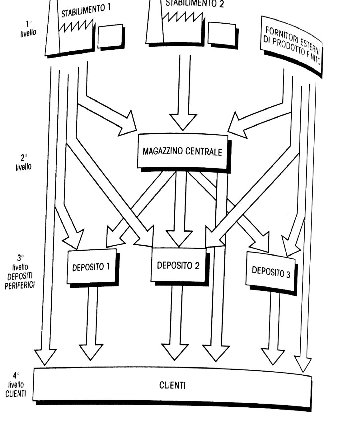 Mappa dei flussi