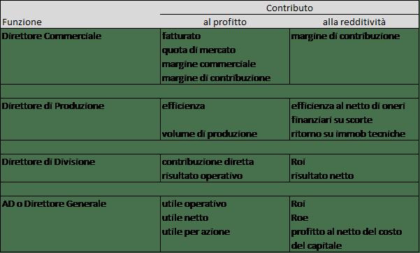 indicatori di performances